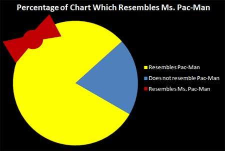 Mrs Pacman chart