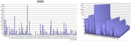 Graphe 1