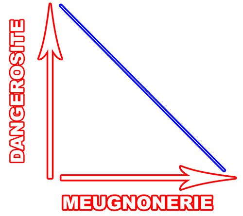 Graphe danger mignon