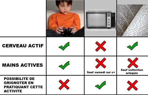 Jeux vs livres vs télé